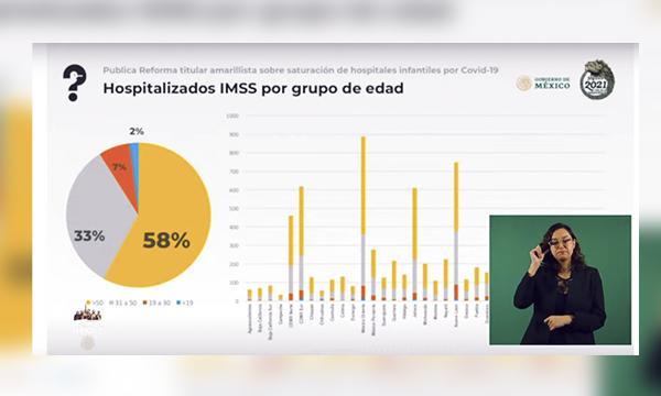 Sólo 2 por ciento de hospitalizados por Covid-19 en IMSS es menor de edad